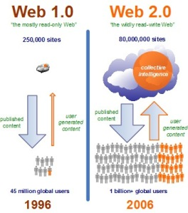 web-2_0-concept